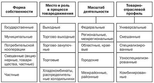 Таблица - классификация
