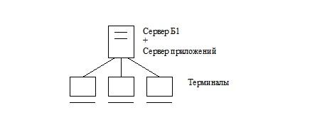 Типовые архитектуры SAP