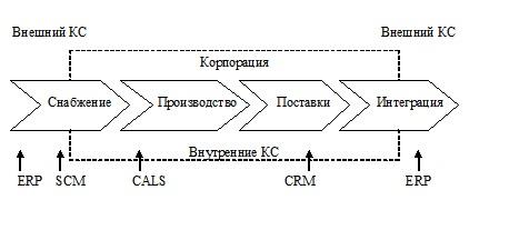 Архитектура корпоративных сервисов SAP