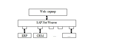 Интеграционная платформа SAP Net Weaver
